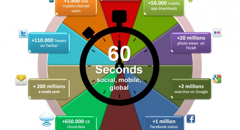 What happens in one Minute in the Web