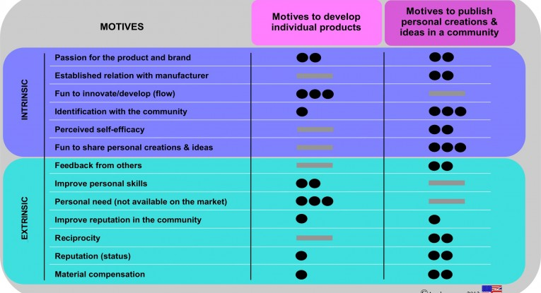 Member Motivation in Innovation Communities