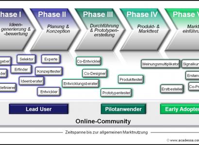 Anwender können unterschiedliche Rollen im Innovationsproess einnehmen
