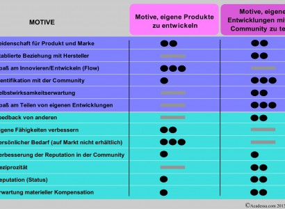 Analyse der Motive in Innovation-Communities