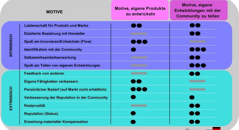 Analyse der Motive in Innovation-Communities