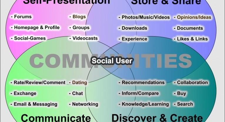 Typical user behavior in Web 2.0