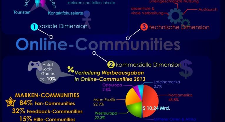 Nutzungsstatistik zu Online-Communities und Social Networks