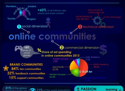 all about online communities and social networks 2013