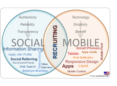 How social and mobile Recruitment are connected
