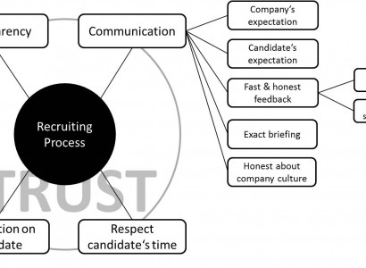 Main requirements recruiters should care for