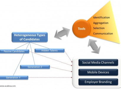 Tools as key to generation Y, Z and hidden talents