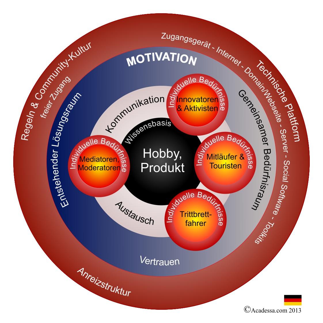 Innovation-Community Modell