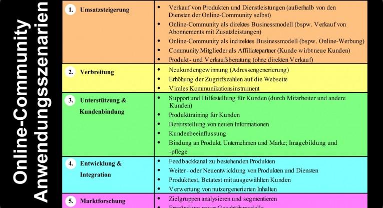 Unternehmensanwendungen für Online-Communities
