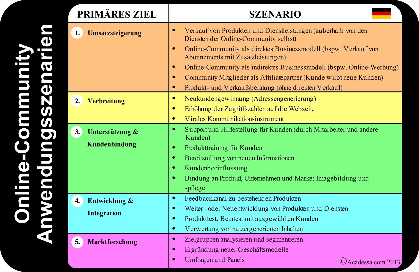 Usecases Online-Communities