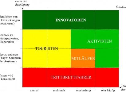 Typisierung von Mitgliedern in Innovation-Communities