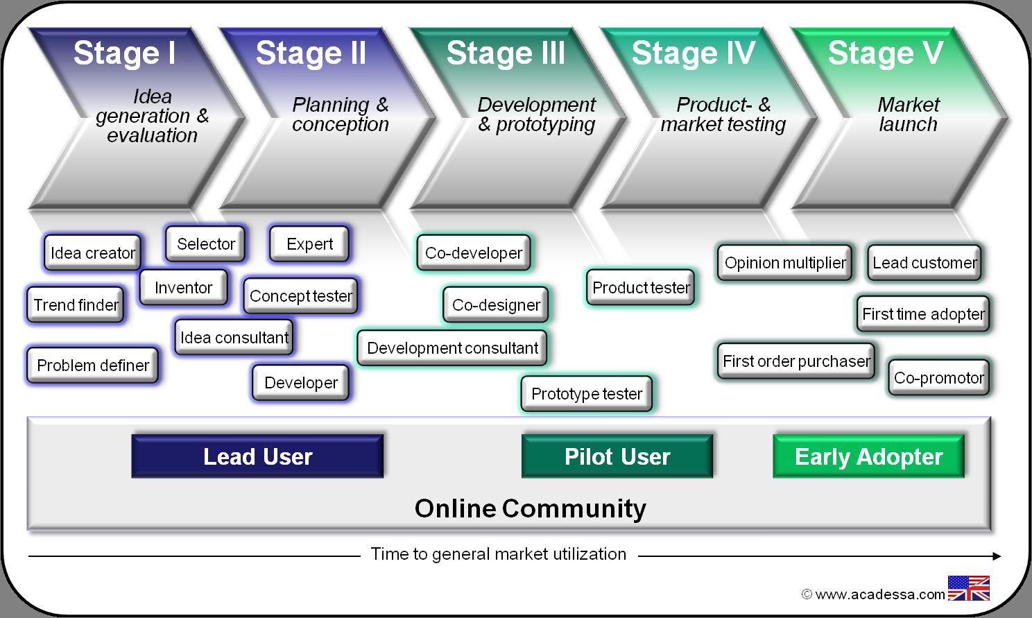 Acadessa | Customers' involvement into open innovation process ...