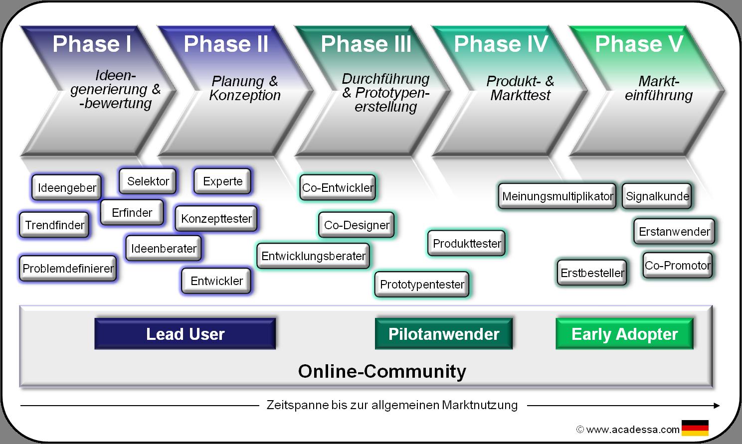 Rollen von Anwendern im Innovationsprozess von Unternehmen