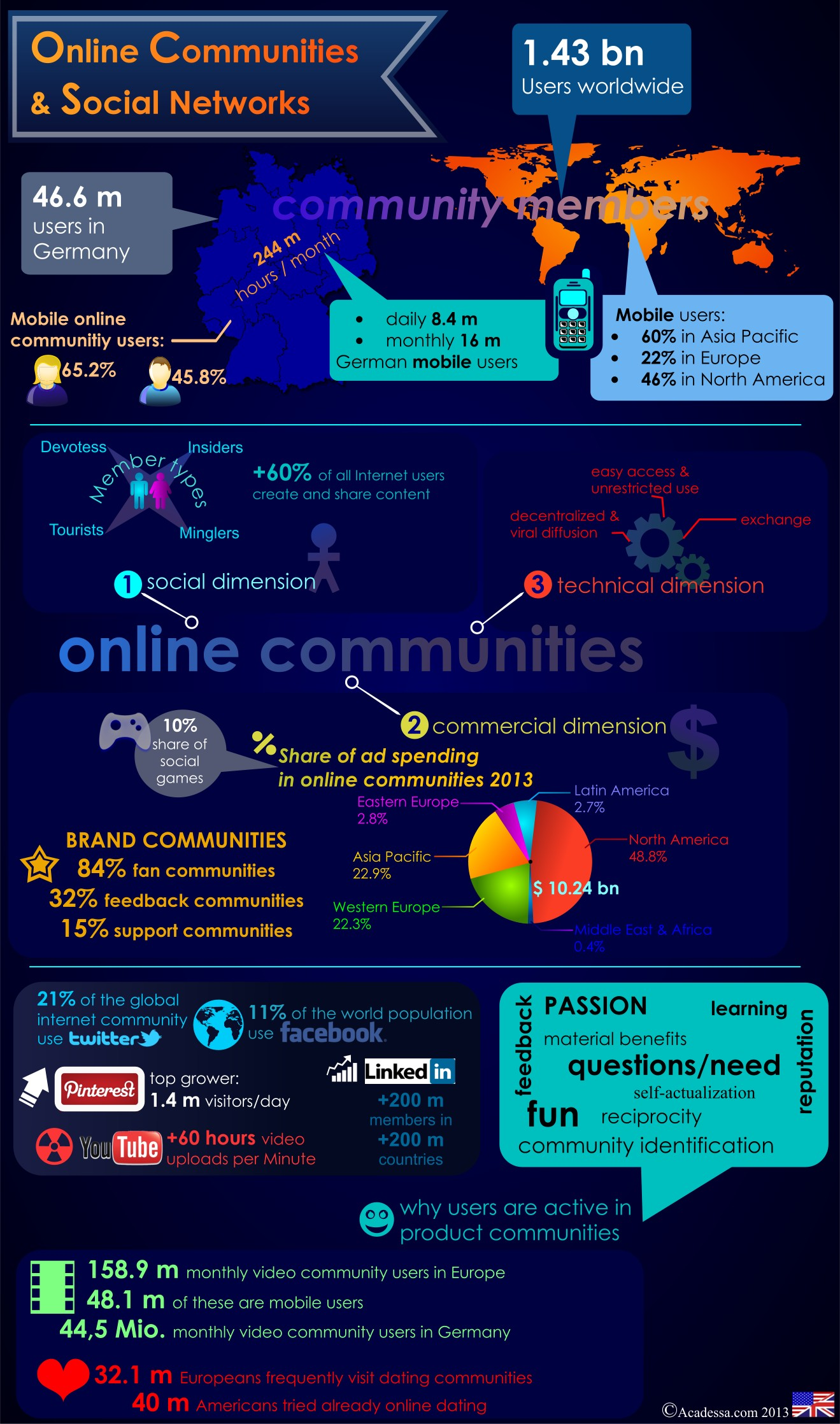 the great online community and social network infographic
