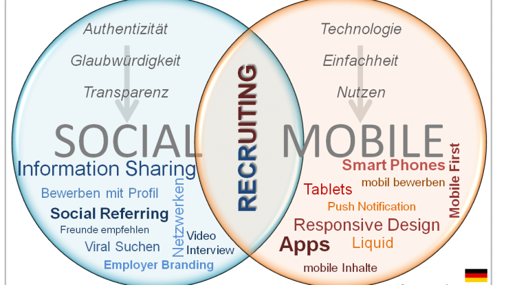 Sozial und mobil - wie funktioniert Rekrutierung heute?
