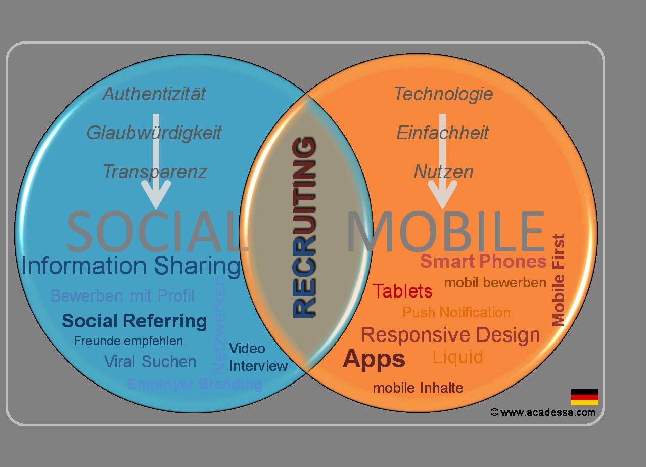 Soziales Netz und mobile Welt verändern die Rekrutierung