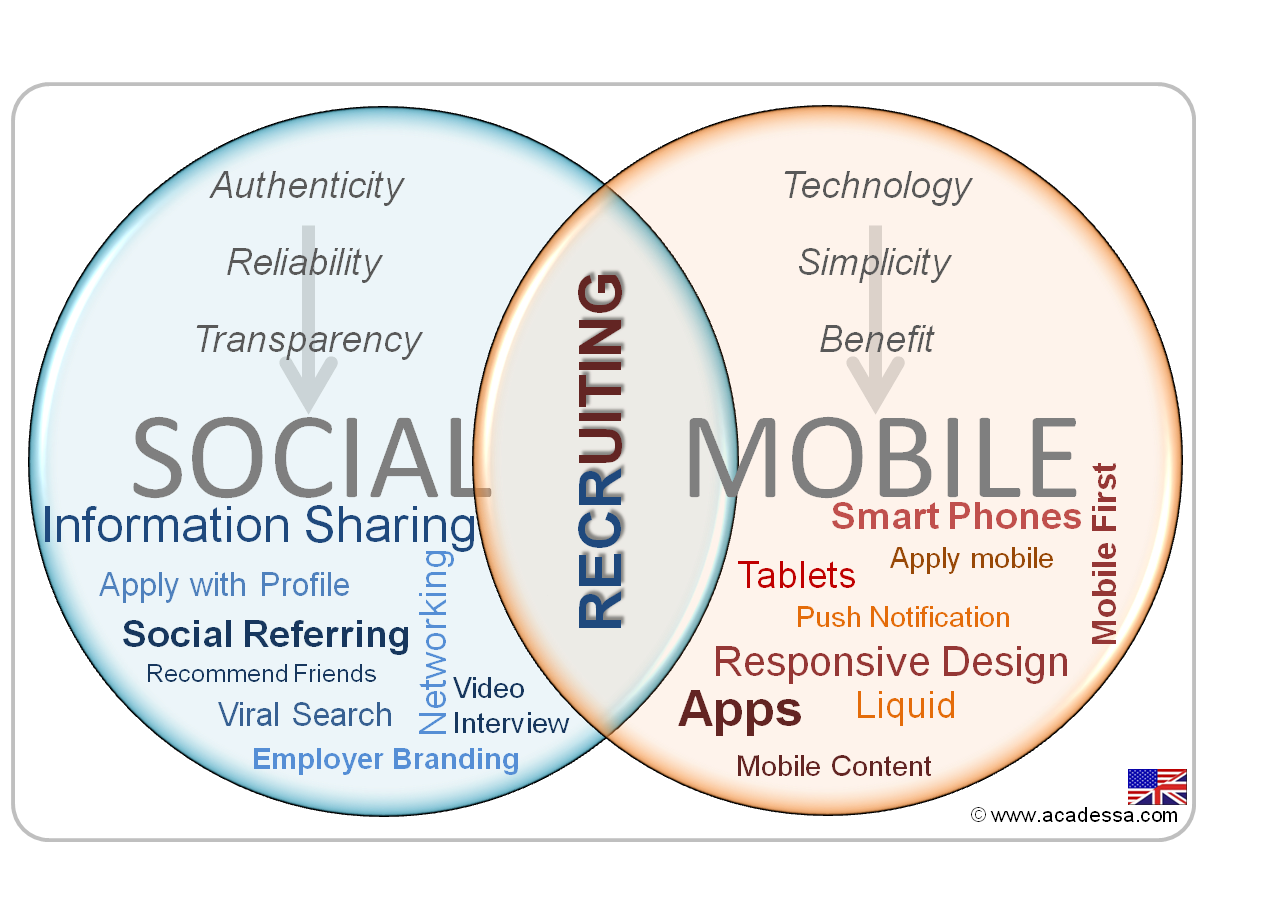 Social and Mobile Recruiting
