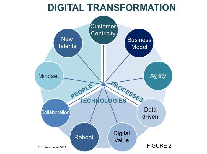 Acadessa Digital Transformation Has To Become Digital